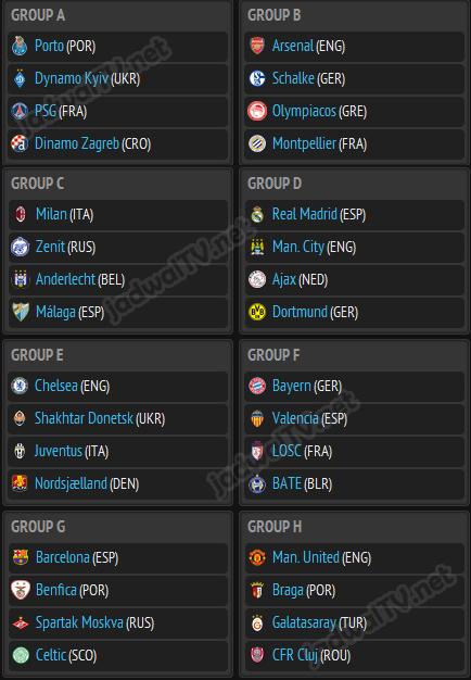 Drawing Liga Champion 2012-2013 Fase Group Drawing Liga Champion 2012-2013 untuk fase grup kali ini menghasilkan sebuah grup neraka yang dihuni oleh 4 juara liga. Keempat klub tersebut adalah Real Madrid (juara liga Spanyol), Manchester City (juara liga Inggris), Ajax Amsterdam (juara liga Belanda), dan Borussia Dortmund (juara liga Jerman). Hasil drawing selengkapnya: Grup A: […]